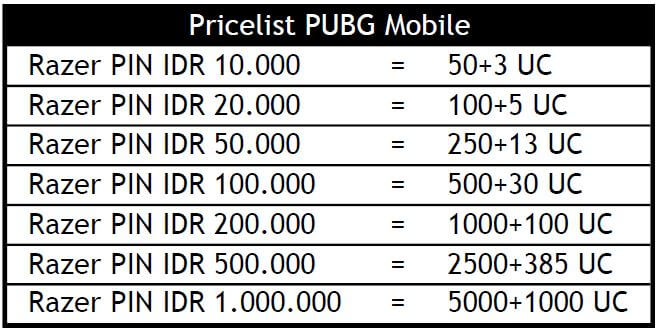 Cara Redeem Razer PIN ke UC PUBG Mobile - Juragan Cash Voucher Game